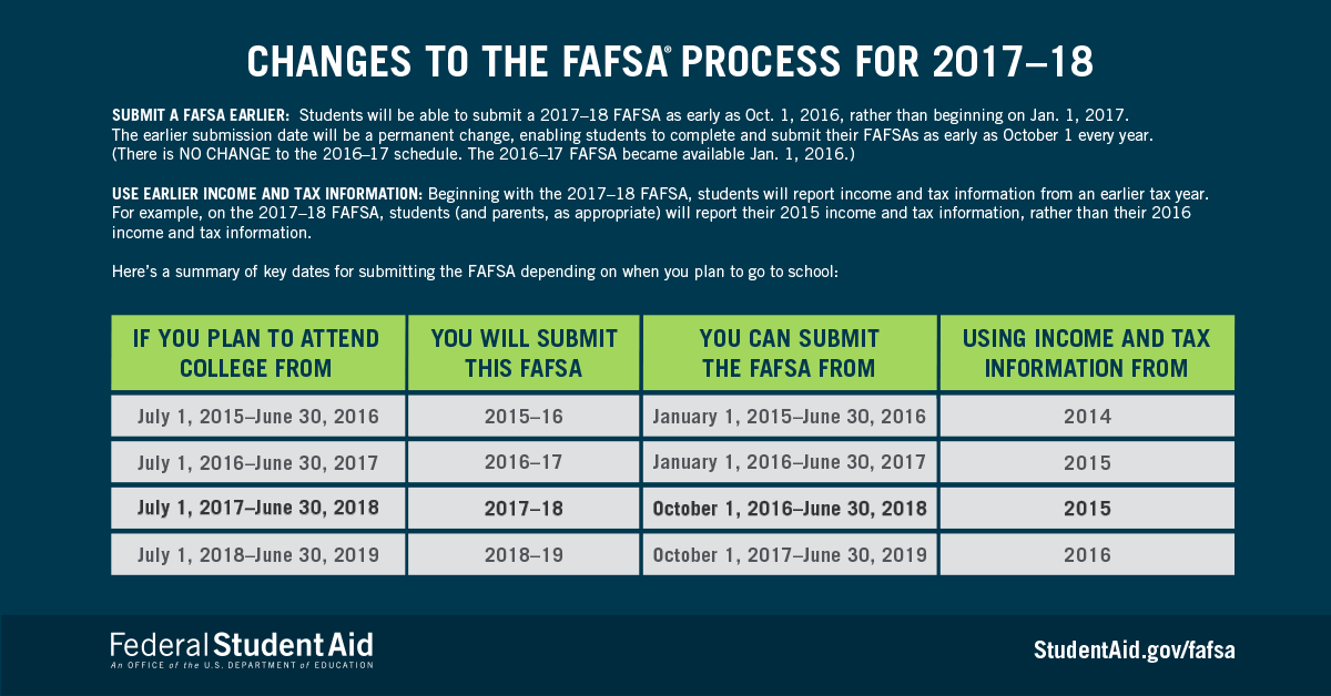 Changes to the FAFSA Process for 2017 2018 - Free Application for Federal Student Aid (FAFSA)