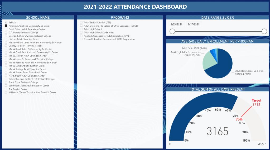 Attendance Dashboard Image 1024x569 - Dashboard Reports