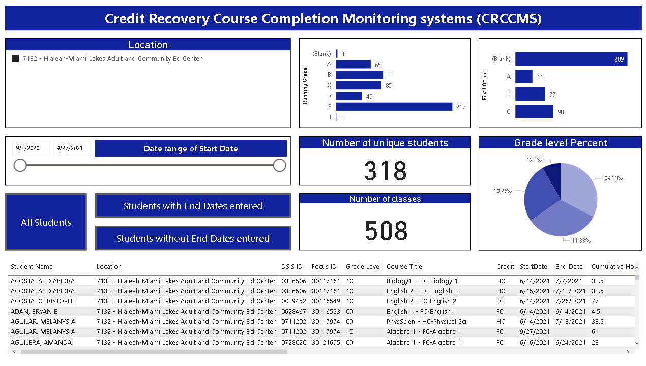 CRCCMS Pic - Dashboard Reports