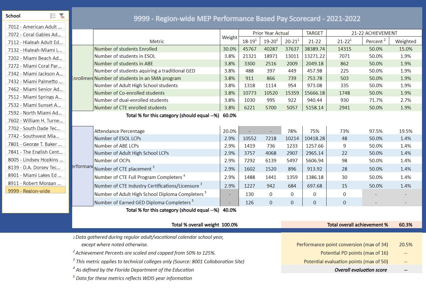 MEP Screenshot - Dashboard Reports